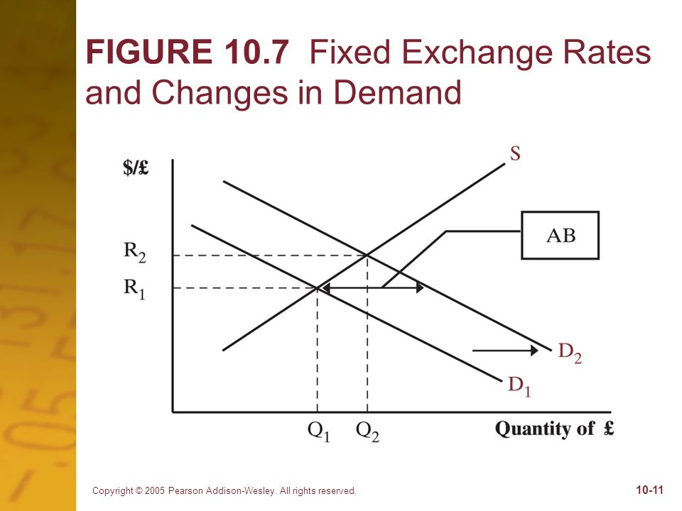 Copyright © 2005 Pearson Addison-Wesley. All rights reserved. 10-11 FIGURE 10.7 Fixed Exchange Rates and Changes in Demand