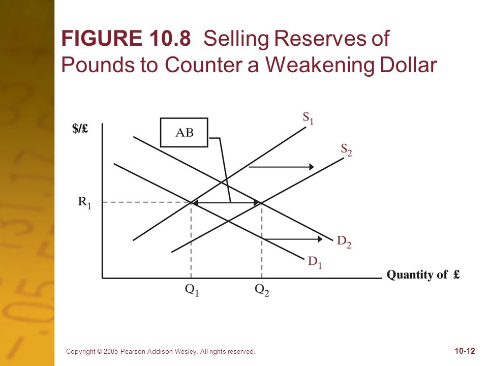 Copyright © 2005 Pearson Addison-Wesley. All rights reserved. 10-12 FIGURE 10.8 Selling Reserves of Pounds to Counter a Weakening Dollar