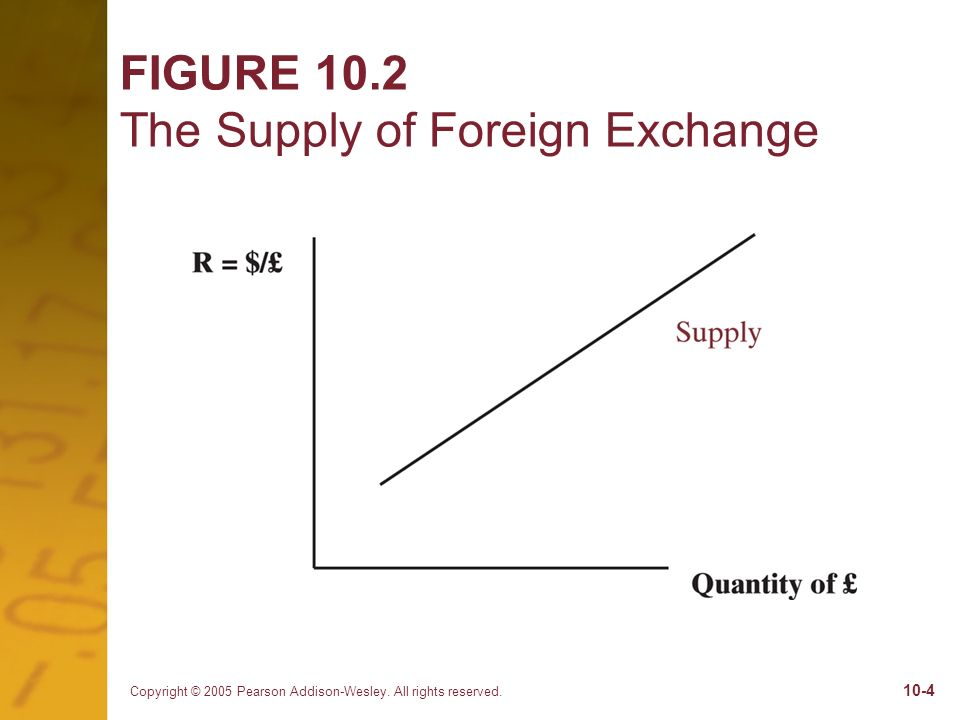 Copyright © 2005 Pearson Addison-Wesley. All rights reserved. 10-4 FIGURE 10.2 The Supply of Foreign Exchange