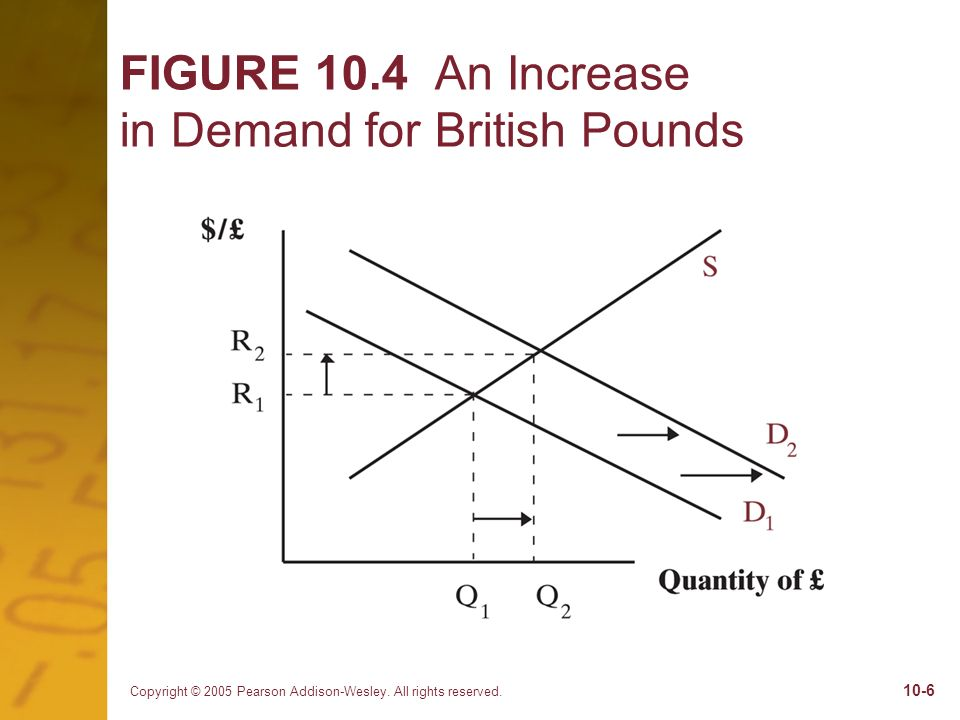 Copyright © 2005 Pearson Addison-Wesley. All rights reserved. 10-6 FIGURE 10.4 An Increase in Demand for British Pounds