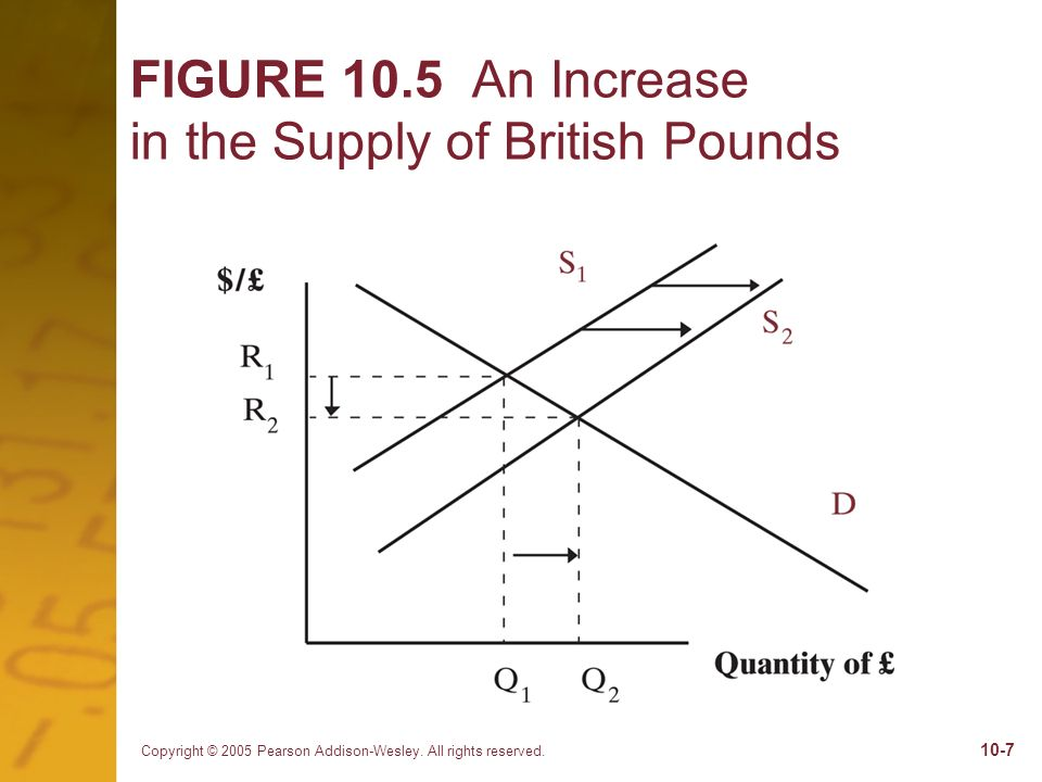 Copyright © 2005 Pearson Addison-Wesley. All rights reserved. 10-7 FIGURE 10.5 An Increase in the Supply of British Pounds