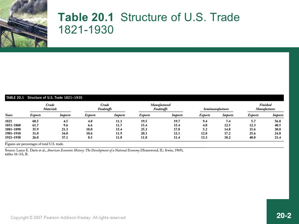 20-2 Table 20.1 Structure of U.S. Trade 1821-1930