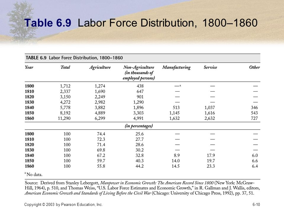 Copyright © 2003 by Pearson Education, Inc.6-10 Table 6.9 Labor Force Distribution, 1800–1860