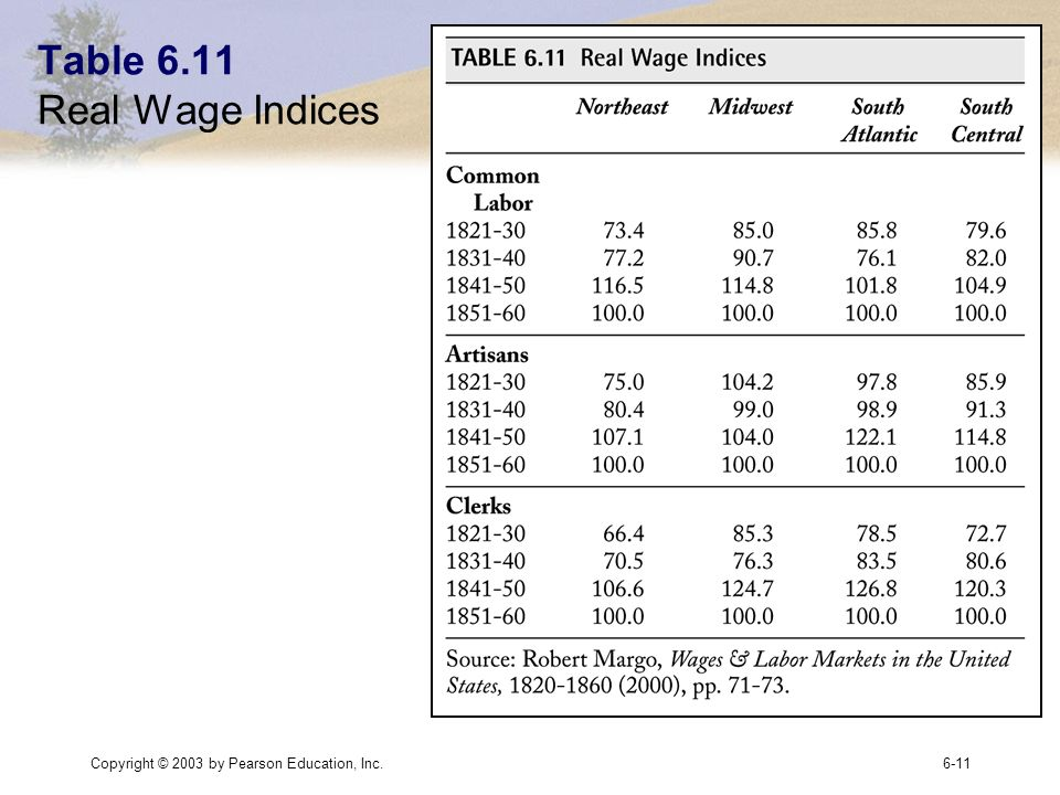 Copyright © 2003 by Pearson Education, Inc.6-11 Table 6.11 Real Wage Indices