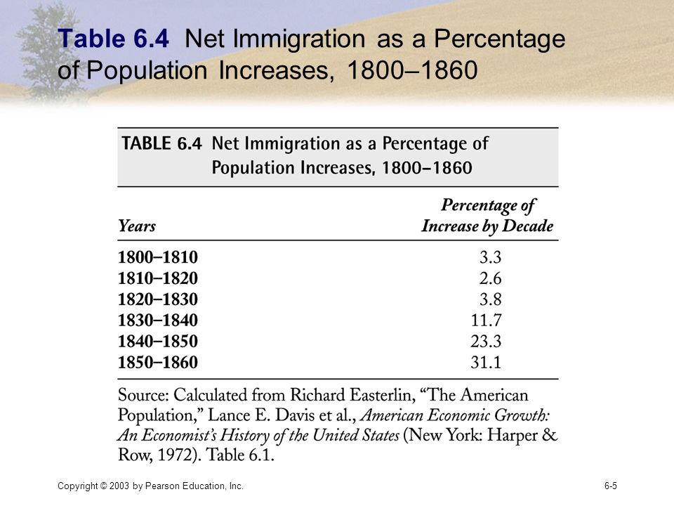 Copyright © 2003 by Pearson Education, Inc.6-5 Table 6.4 Net Immigration as a Percentage of Population Increases, 1800–1860