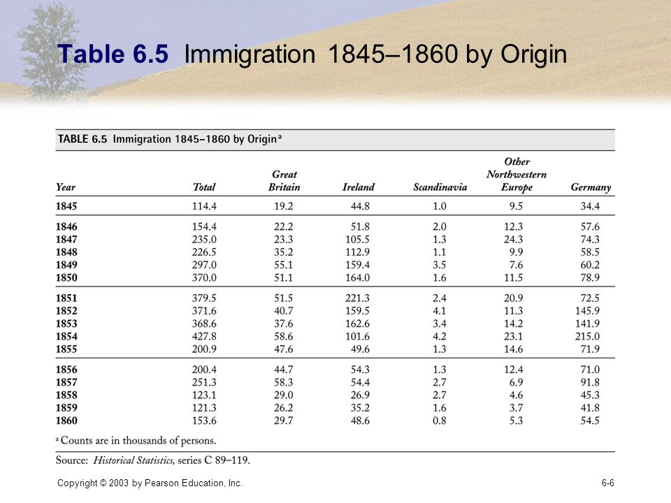 Copyright © 2003 by Pearson Education, Inc.6-6 Table 6.5 Immigration 1845–1860 by Origin