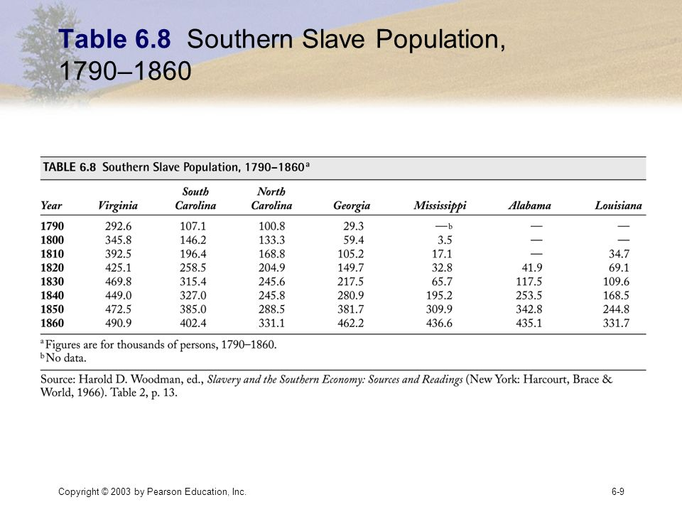 Copyright © 2003 by Pearson Education, Inc.6-9 Table 6.8 Southern Slave Population, 1790–1860