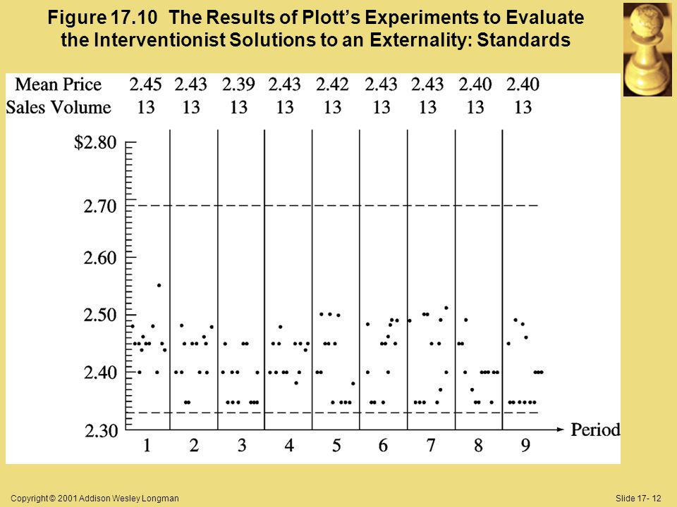 Copyright © 2001 Addison Wesley LongmanSlide 17- 12 Figure 17.10 The Results of Plotts Experiments to Evaluate the Interventionist Solutions to an Externality: Standards