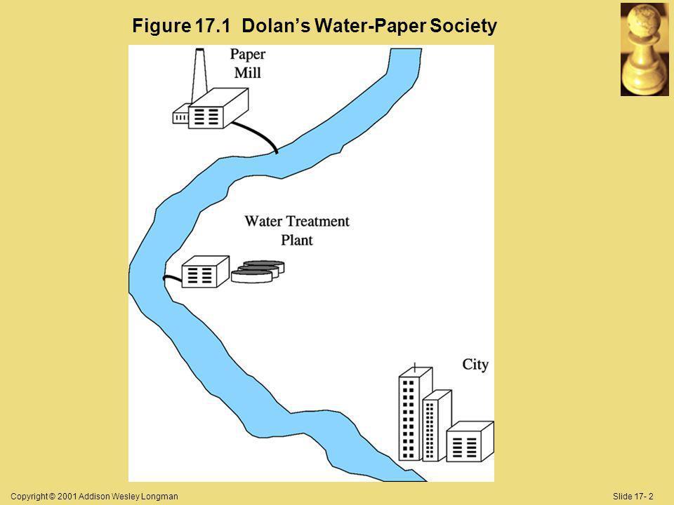 Copyright © 2001 Addison Wesley LongmanSlide 17- 2 Figure 17.1 Dolans Water-Paper Society