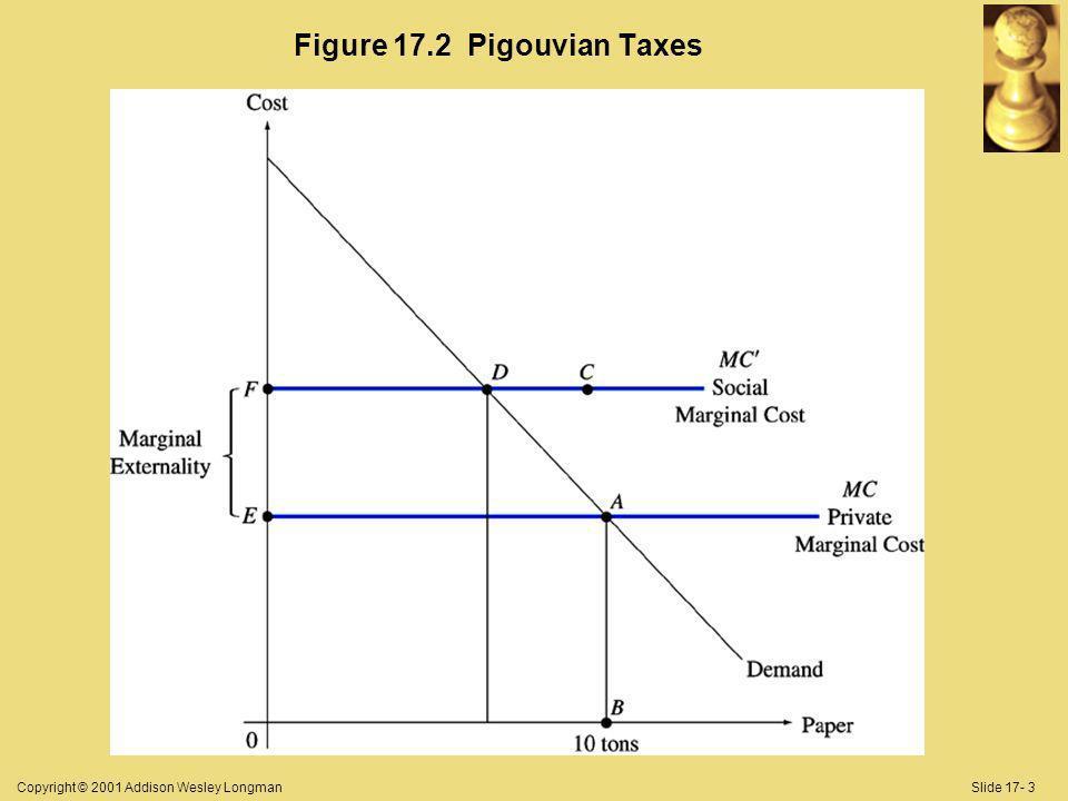 Copyright © 2001 Addison Wesley LongmanSlide 17- 3 Figure 17.2 Pigouvian Taxes