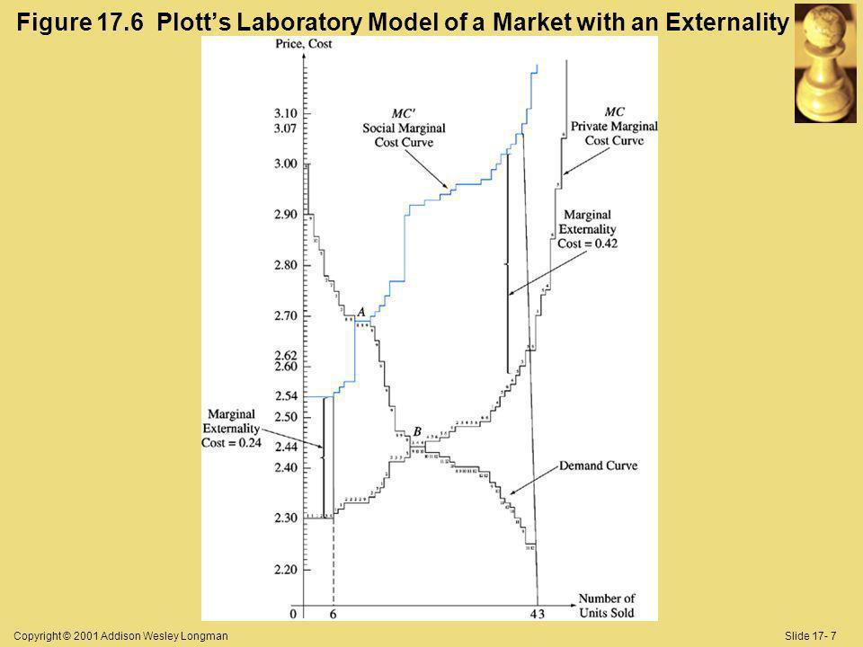 Copyright © 2001 Addison Wesley LongmanSlide 17- 7 Figure 17.6 Plotts Laboratory Model of a Market with an Externality