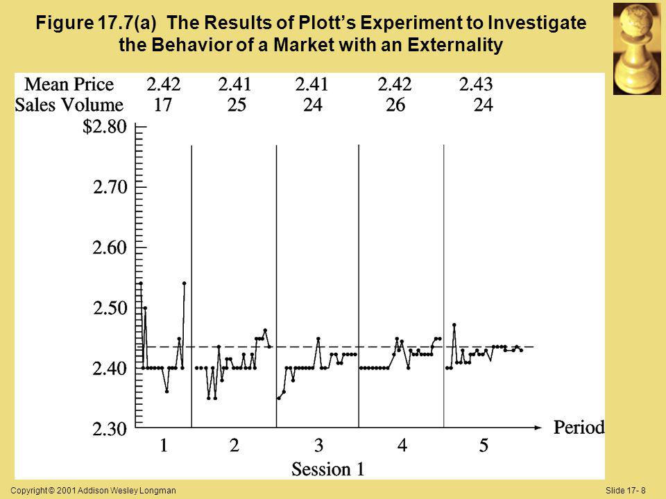Copyright © 2001 Addison Wesley LongmanSlide 17- 8 Figure 17.7(a) The Results of Plotts Experiment to Investigate the Behavior of a Market with an Externality