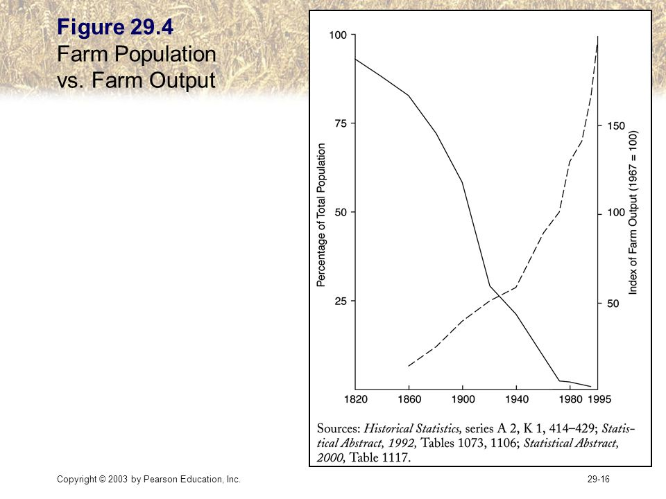 Copyright © 2003 by Pearson Education, Inc Figure 29.4 Farm Population vs. Farm Output
