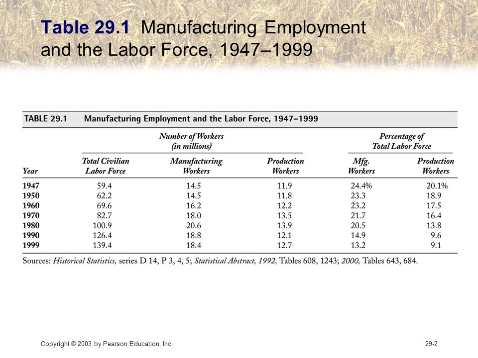 Copyright © 2003 by Pearson Education, Inc.29-2 Table 29.1 Manufacturing Employment and the Labor Force, 1947–1999