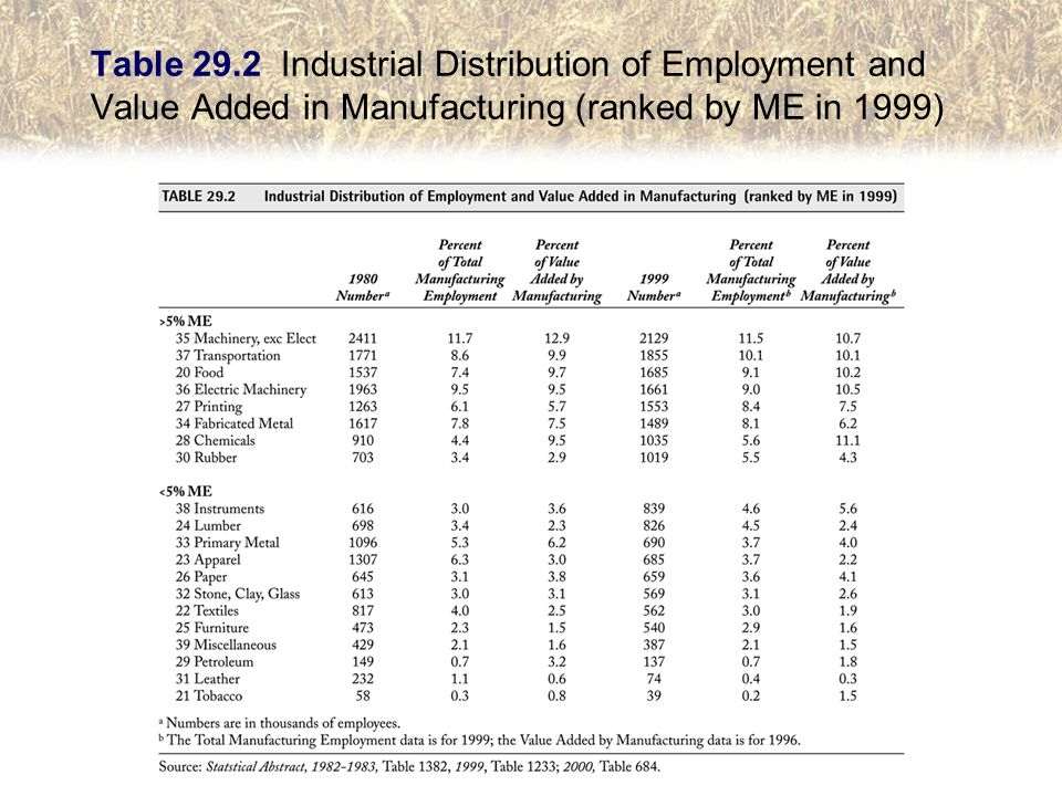 Table 29.2 Industrial Distribution of Employment and Value Added in Manufacturing (ranked by ME in 1999)