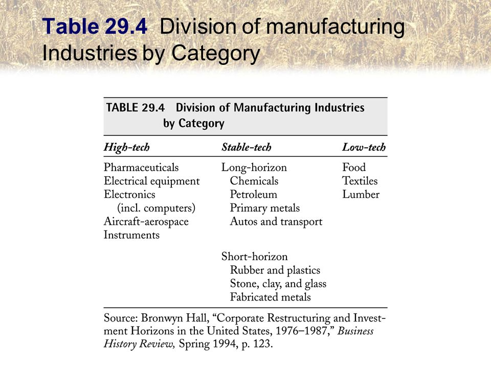 Table 29.4 Division of manufacturing Industries by Category