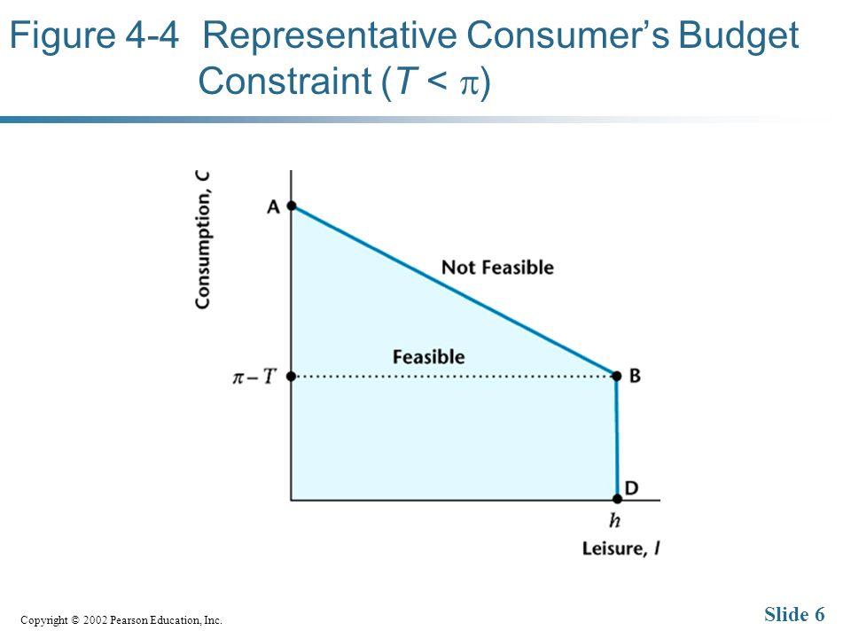 Copyright © 2002 Pearson Education, Inc. Slide 7 Figure 4-5 Consumer Optimization