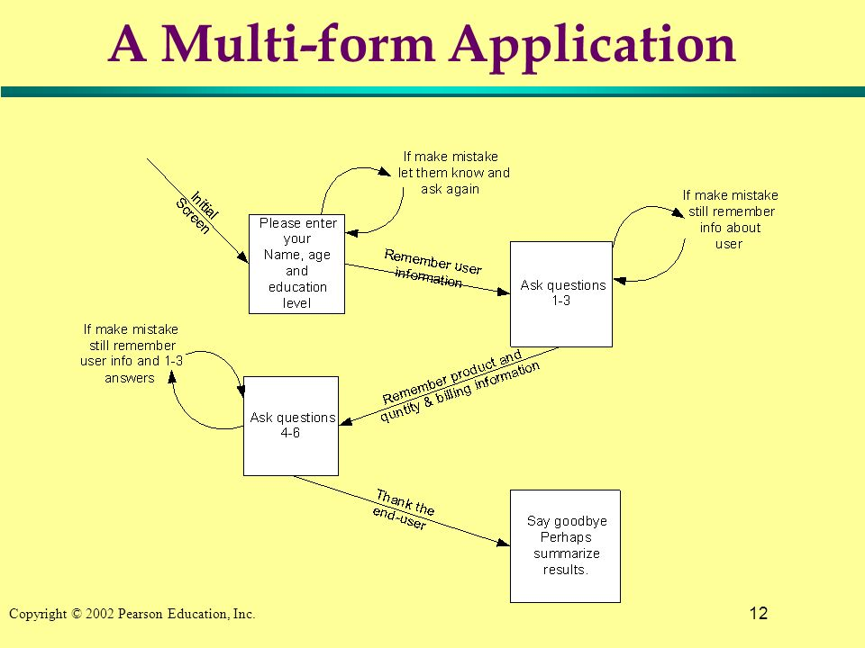 12 Copyright © 2002 Pearson Education, Inc. A Multi-form Application