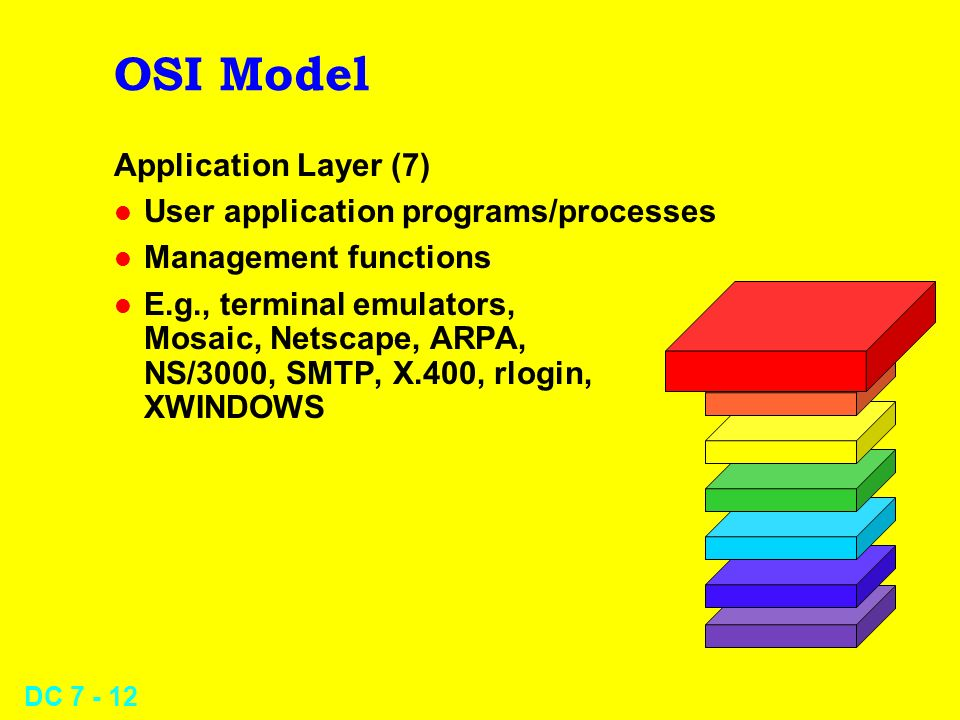 DC OSI Model Application Layer (7) l User application programs/processes l Management functions l E.g., terminal emulators, Mosaic, Netscape, ARPA, NS/3000, SMTP, X.400, rlogin, XWINDOWS