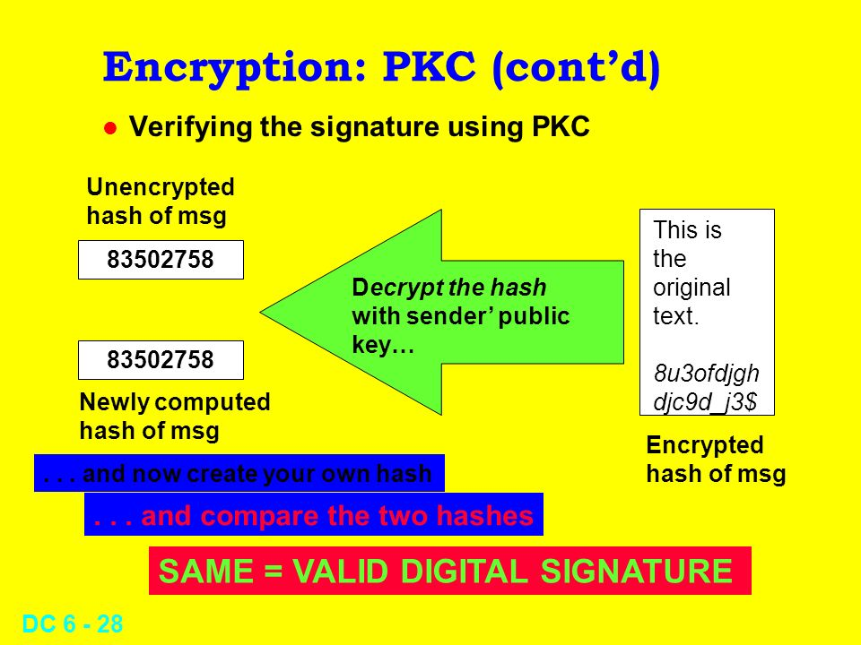 DC 6 - 27 Encryption: PKC (contd) l Signing a document using PKC This is the original text.