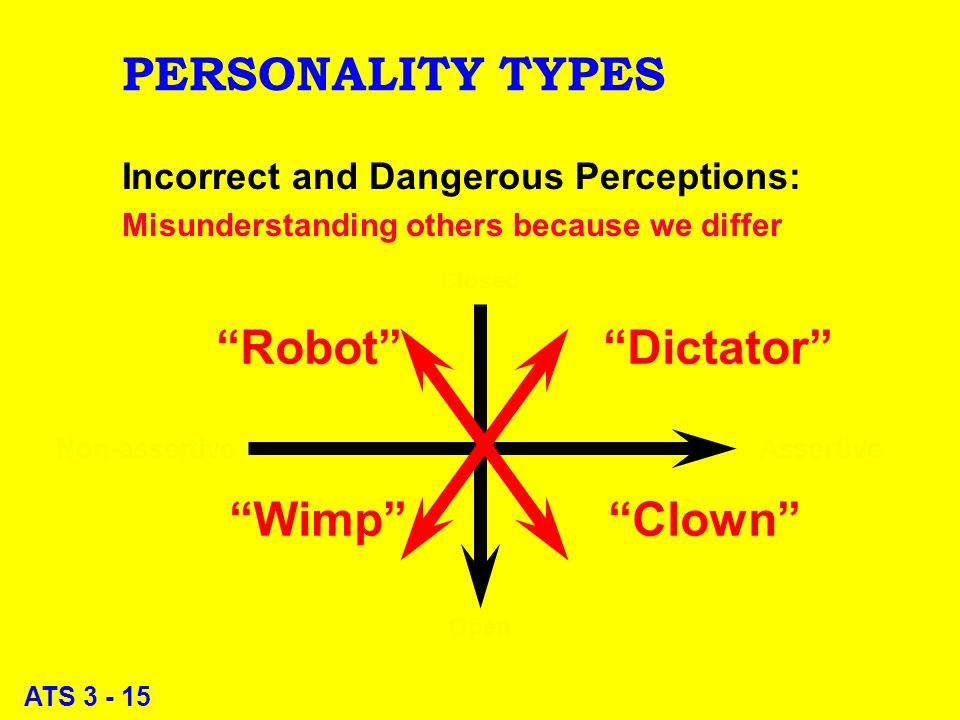 ATS 3 - 15 PERSONALITY TYPES Incorrect and Dangerous Perceptions: Misunderstanding others because we differ Closed Open Non-assertive Assertive Robot Dictator Wimp Clown