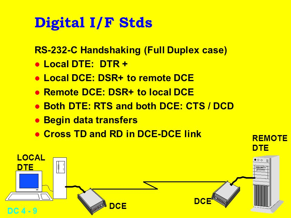 DC 4 - 9 Digital I/F Stds RS-232-C Handshaking (Full Duplex case) l Local DTE: DTR + l Local DCE: DSR+ to remote DCE l Remote DCE: DSR+ to local DCE l