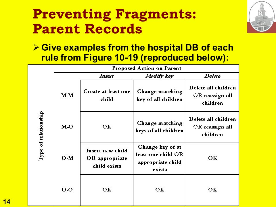 14 Copyright © 2004 M. E. Kabay. All rights reserved. Preventing Fragments: Parent Records Give examples from the hospital DB of each rule from Figure