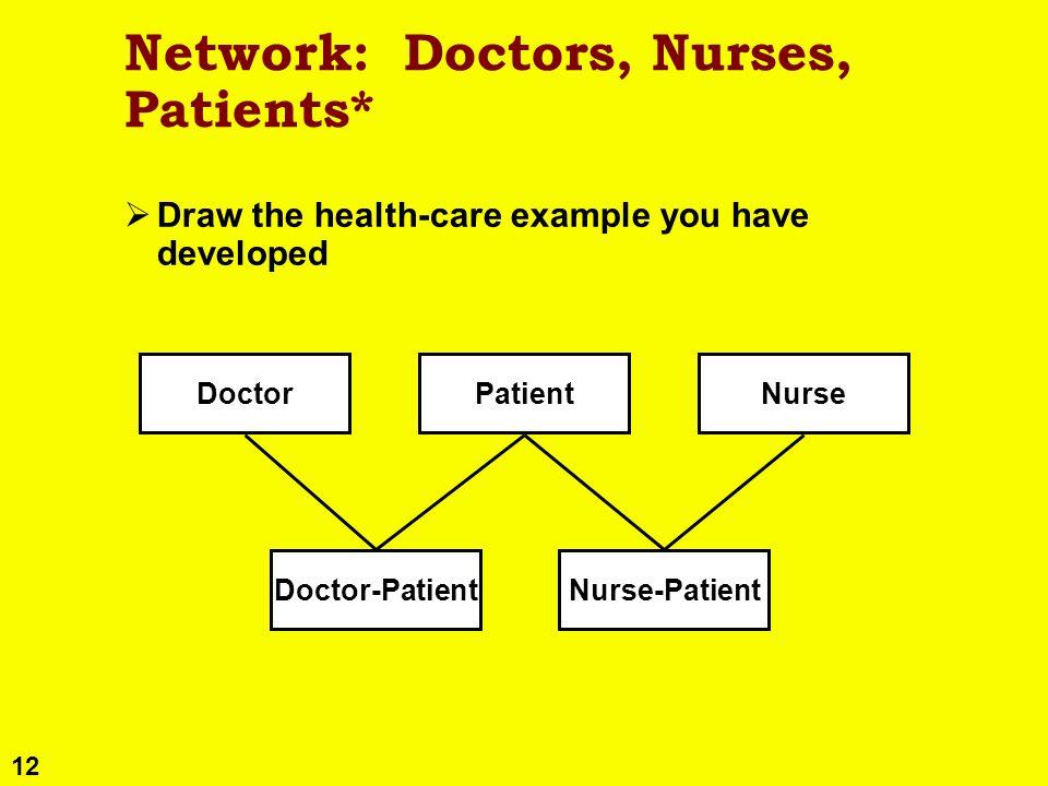 12 Network: Doctors, Nurses, Patients* Draw the health-care example you have developed DoctorNursePatient Doctor-PatientNurse-Patient
