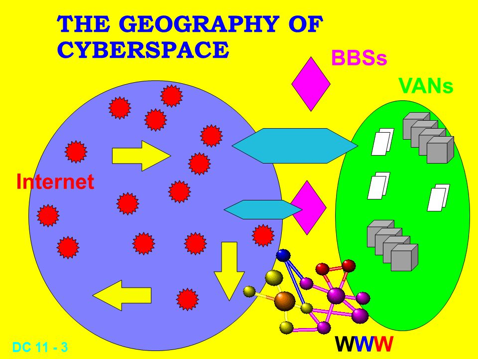 DC 11 - 2 Overview of Cyberspace l The Geography of Cyberspace l Online databases l CompuServe l The Internet l The World Wide Web