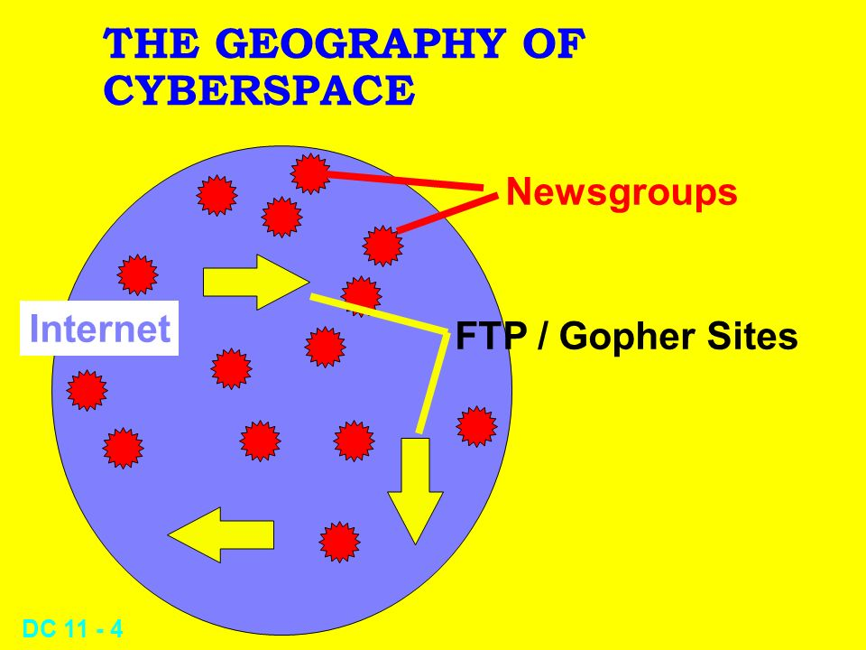 DC 11 - 3 THE GEOGRAPHY OF CYBERSPACE Internet BBSs VANs WWWWWW