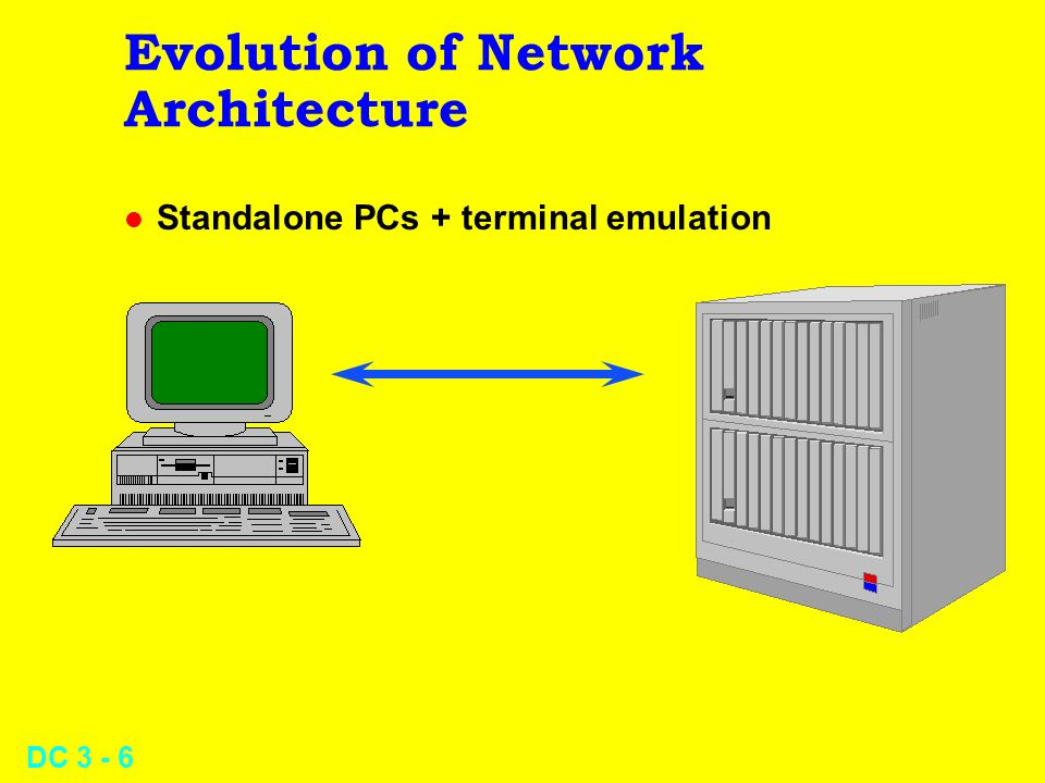 DC 3 - 6 Evolution of Network Architecture l Standalone PCs + terminal emulation