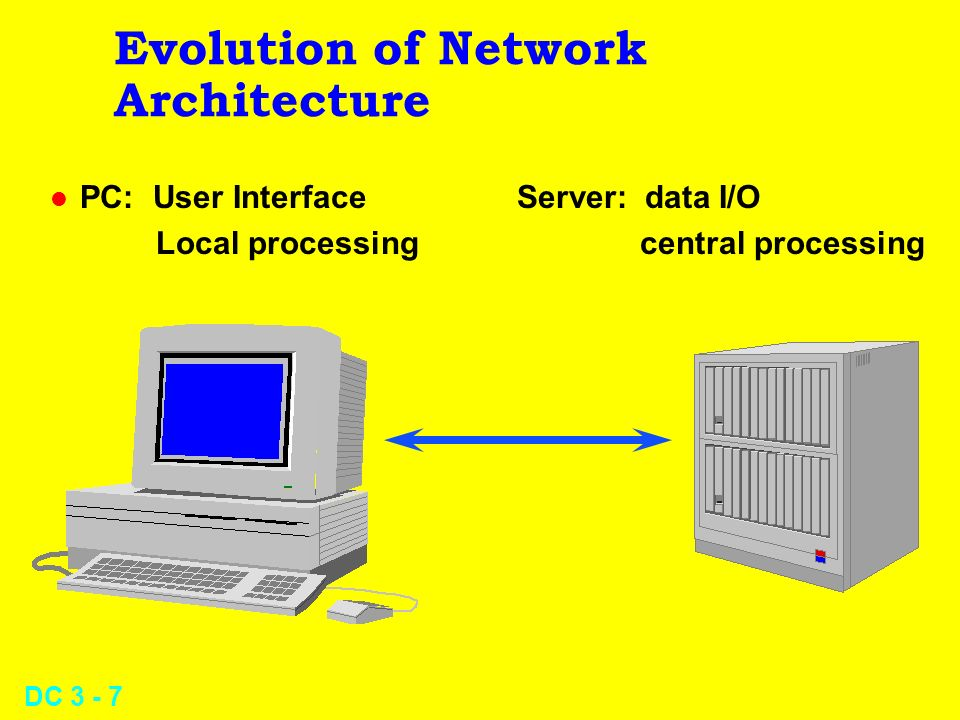DC 3 - 7 Evolution of Network Architecture l PC: User Interface Server: data I/O Local processing central processing
