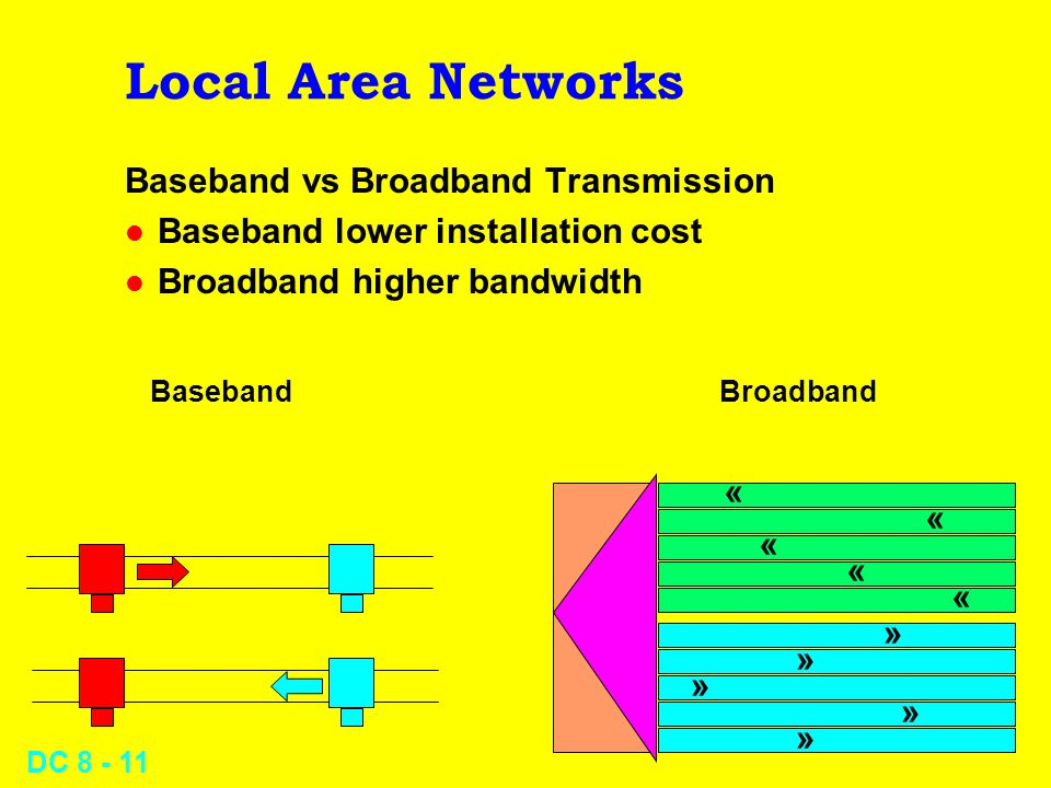 DC Local Area Networks Baseband vs Broadband Transmission l Baseband lower installation cost l Broadband higher bandwidth « « « « « « « « « « BasebandBroadband