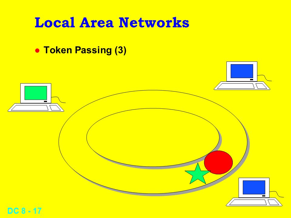 DC Local Area Networks l Token Passing (3)