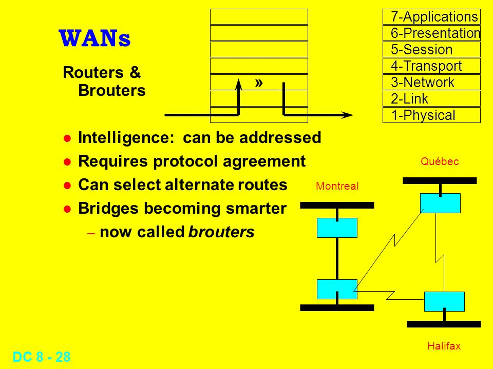 DC WANs Routers & Brouters l Intelligence: can be addressed l Requires protocol agreement l Can select alternate routes l Bridges becoming smarter – now called brouters » Montreal Québec Halifax 7-Applications 6-Presentation 5-Session 4-Transport 3-Network 2-Link 1-Physical 7-Applications 6-Presentation 5-Session 4-Transport 3-Network 2-Link 1-Physical