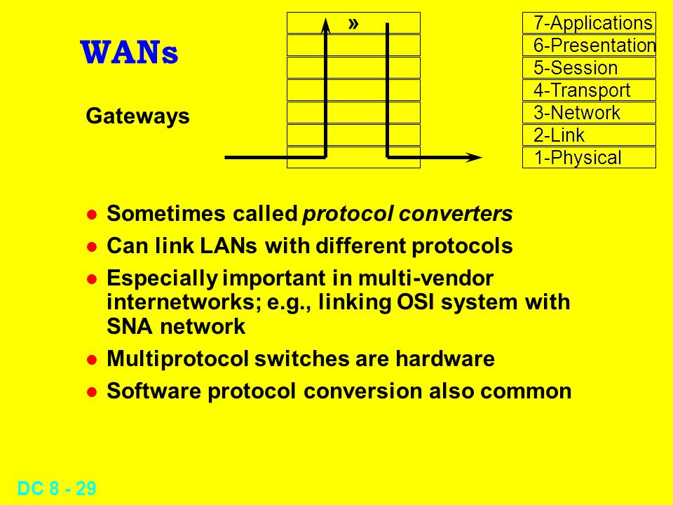 DC WANs Gateways l Sometimes called protocol converters l Can link LANs with different protocols l Especially important in multi-vendor internetworks; e.g., linking OSI system with SNA network l Multiprotocol switches are hardware l Software protocol conversion also common » 7-Applications 6-Presentation 5-Session 4-Transport 3-Network 2-Link 1-Physical 7-Applications 6-Presentation 5-Session 4-Transport 3-Network 2-Link 1-Physical