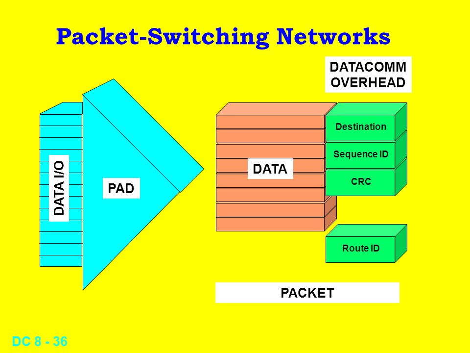 DC Packet-Switching Networks DATA DATA I/O PAD PACKET DATACOMM OVERHEAD Destination Sequence ID CRC Route ID