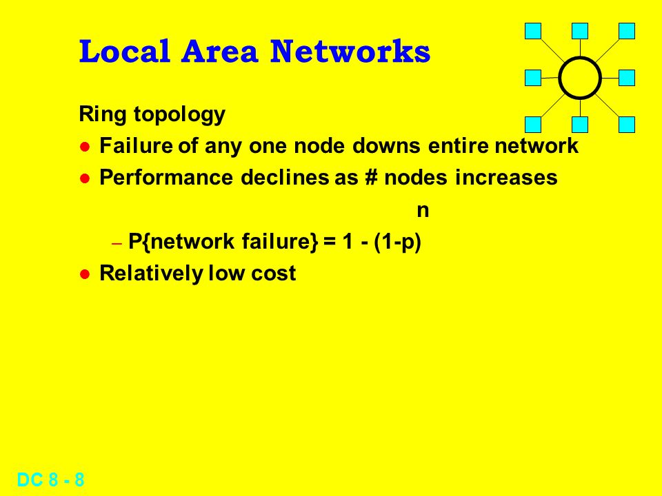 DC Local Area Networks Ring topology l Failure of any one node downs entire network l Performance declines as # nodes increases n – P{network failure} = 1 - (1-p) l Relatively low cost