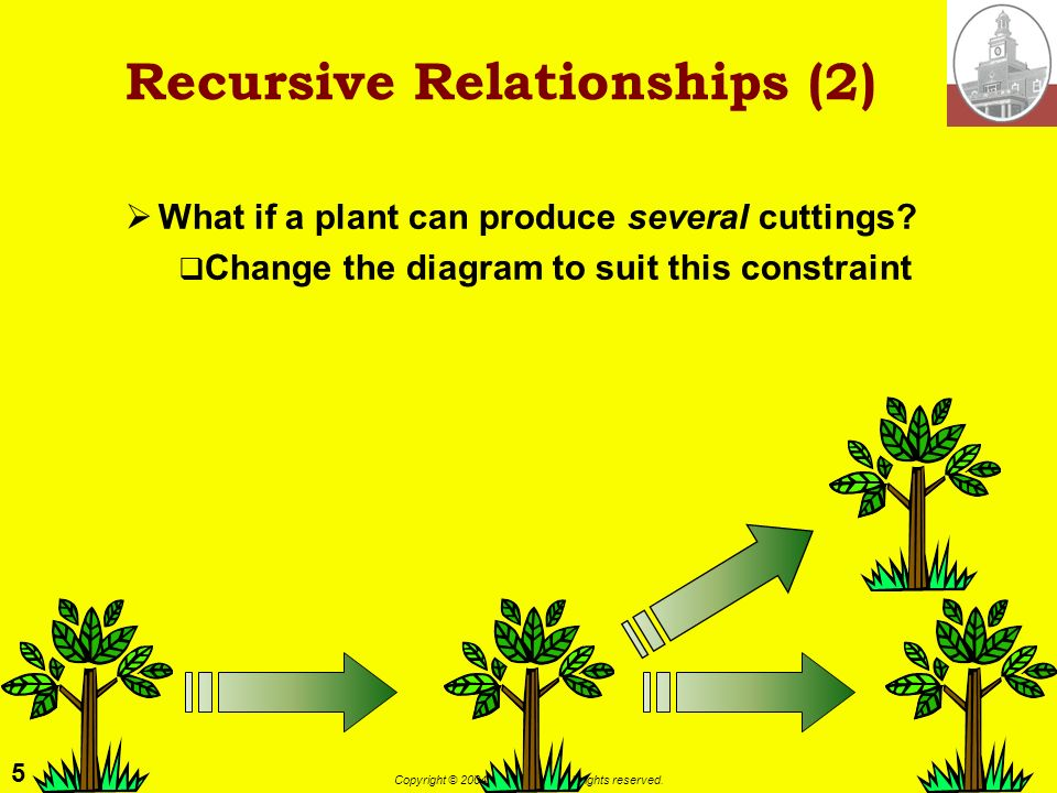 5 Copyright © 2004 M. E. Kabay. All rights reserved. Recursive Relationships (2) What if a plant can produce several cuttings? Change the diagram to s