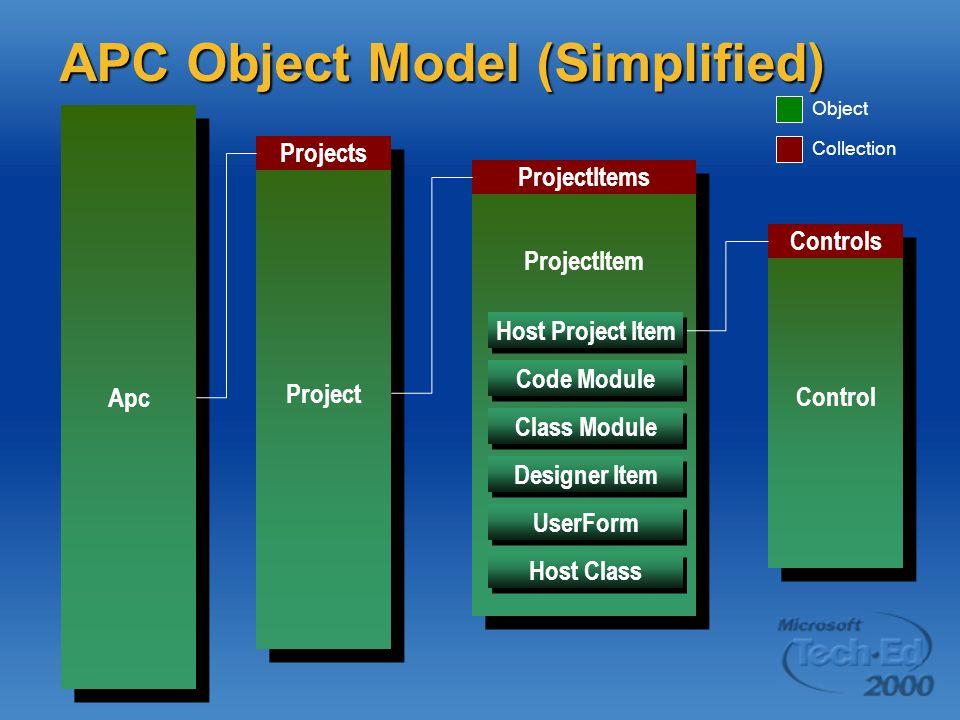 Apc APC Object Model (Simplified) Project Projects ProjectItem ProjectItems Control Controls Code Module Class Module UserForm Host Class Designer Ite