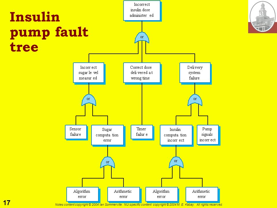 17 Notes content copyright © 2004 Ian Sommerville. NU-specific content copyright © 2004 M. E. Kabay. All rights reserved. Insulin pump fault tree