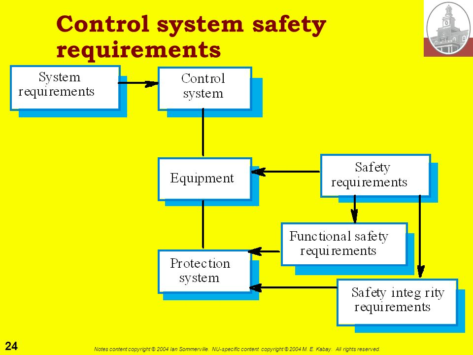 24 Notes content copyright © 2004 Ian Sommerville. NU-specific content copyright © 2004 M. E. Kabay. All rights reserved. Control system safety requir