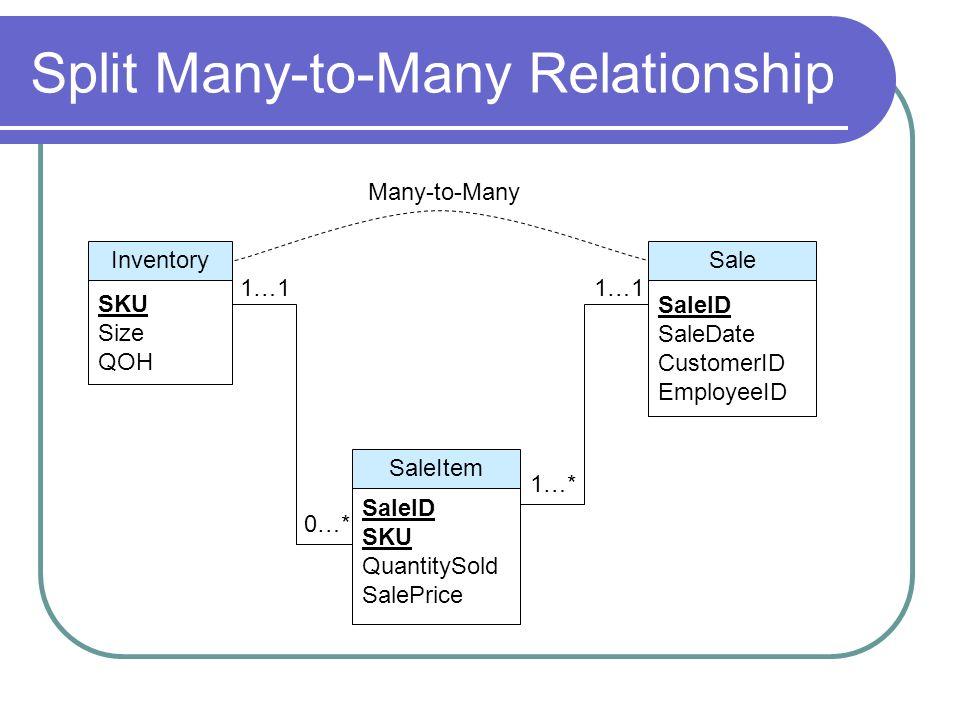 Split Many-to-Many Relationship Sale SaleID SaleDate CustomerID EmployeeID Inventory SKU Size QOH Many-to-Many SaleItem SaleID SKU QuantitySold SalePr