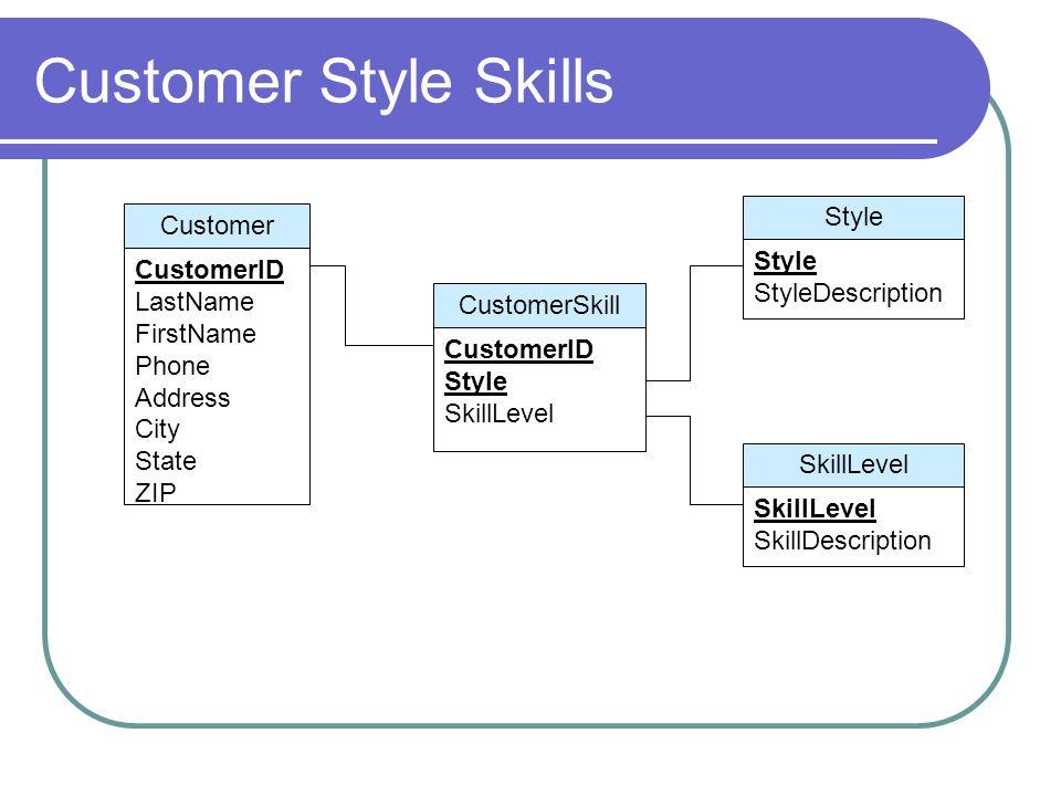 Customer Style Skills Customer CustomerID LastName FirstName Phone Address City State ZIP CustomerSkill CustomerID Style SkillLevel Style StyleDescrip