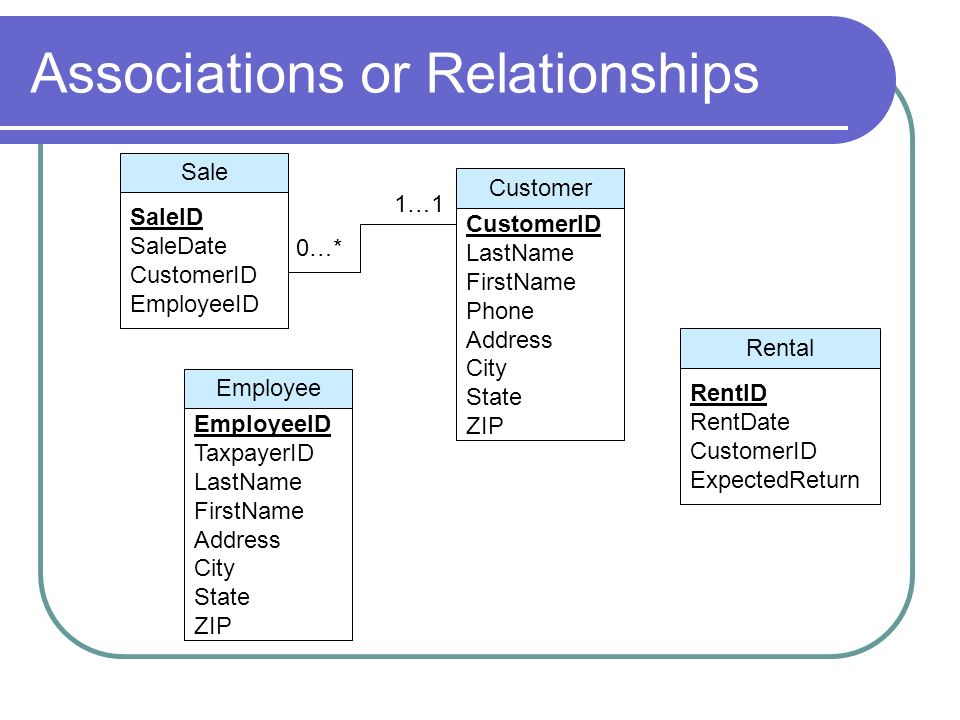 Associations or Relationships Employee EmployeeID TaxpayerID LastName FirstName Address City State ZIP Customer CustomerID LastName FirstName Phone Ad