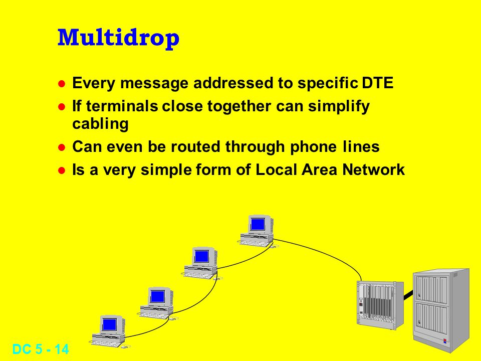 DC 5 - 14 Multidrop l Every message addressed to specific DTE l If terminals close together can simplify cabling l Can even be routed through phone li