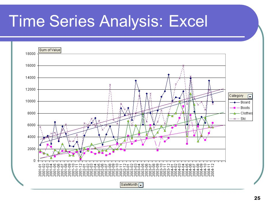 25 Time Series Analysis: Excel