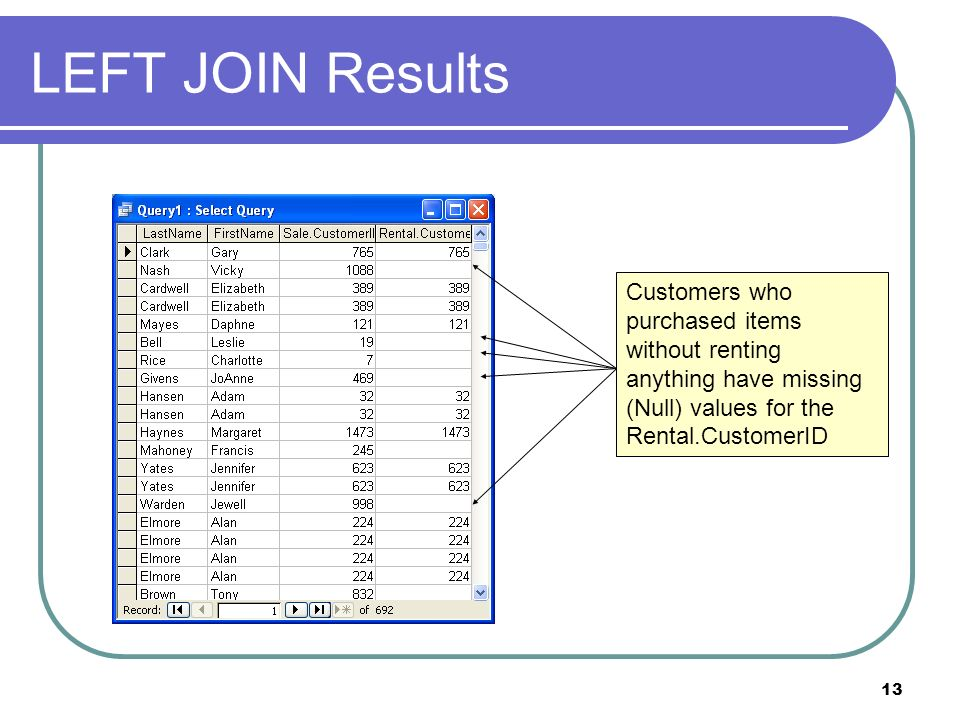 13 LEFT JOIN Results Customers who purchased items without renting anything have missing (Null) values for the Rental.CustomerID