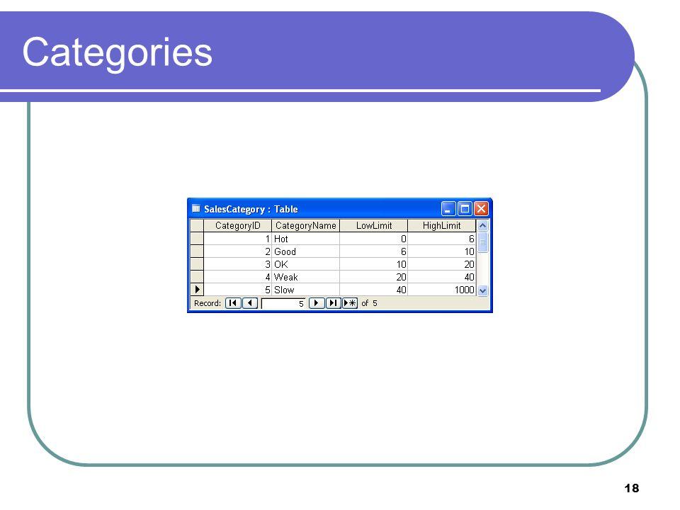 18 Categories