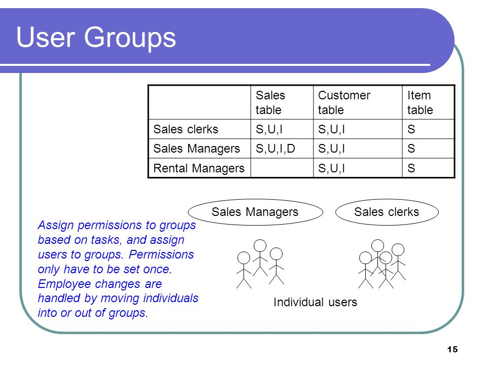 15 User Groups Sales clerksSales Managers Sales table Customer table Item table Sales clerksS,U,I S Sales ManagersS,U,I,DS,U,IS Rental ManagersS,U,IS Individual users Assign permissions to groups based on tasks, and assign users to groups.